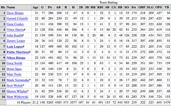 1989 charleston Rainbows team batting stats