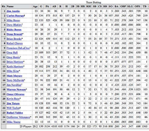 1987 charleston rainbows minor league baseball batting stats