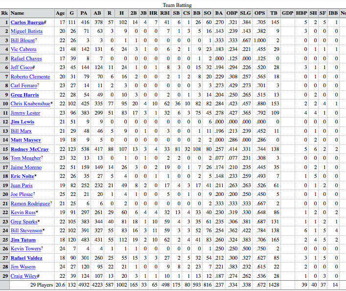 1986 charleston rainbows batting stats