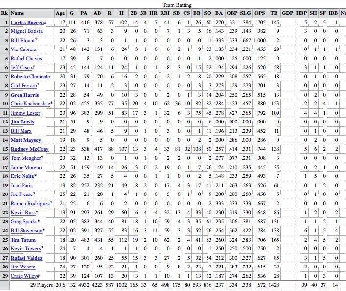 1986 charleston rainbows batting stats