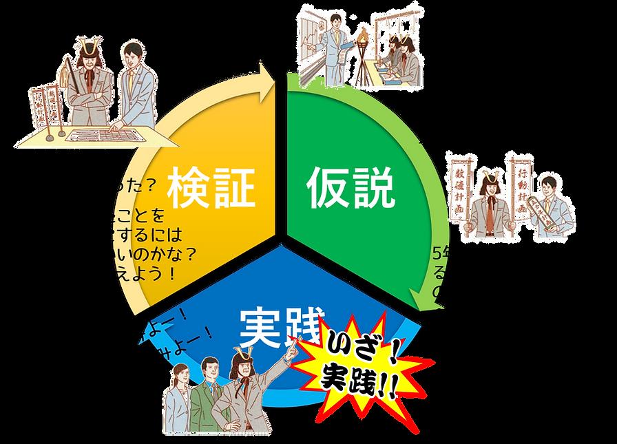 仮説・実践・検証.png