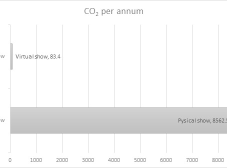 Energy report confirms that virtual events reduce carbon emissions by more than 99%