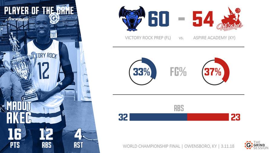 Final Score graphic