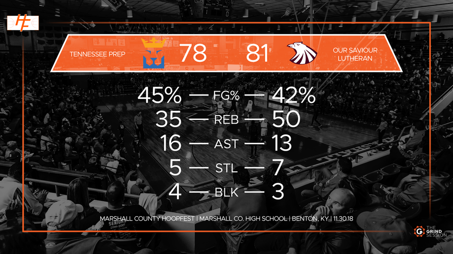 Post-Game Statistical graphic