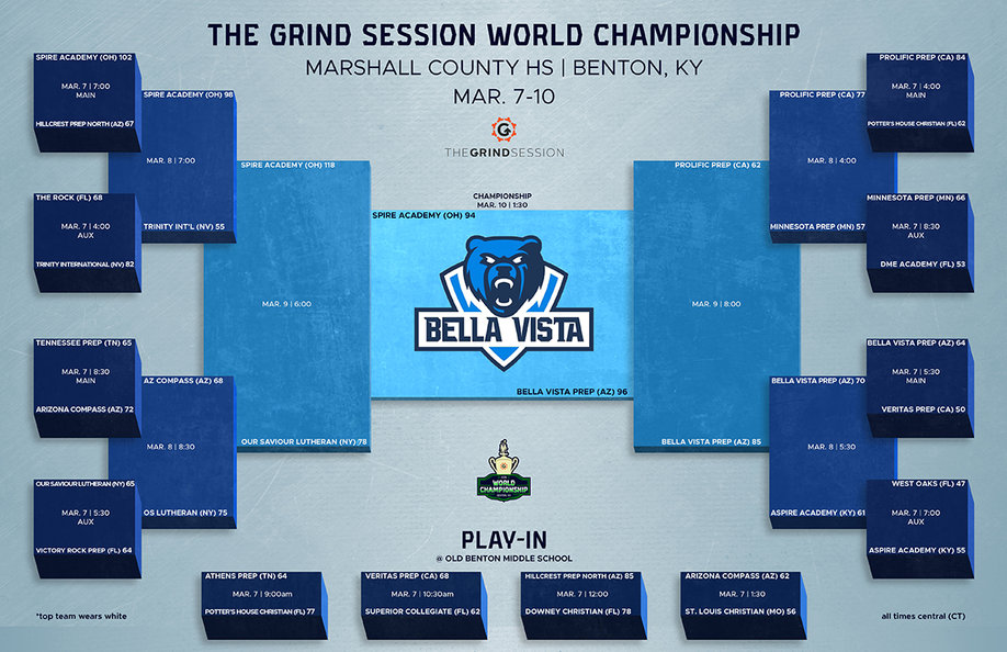 World Championship Bracket