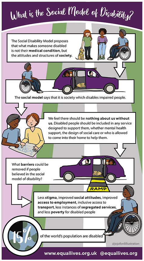 Social-Model-of-Disability-Infographic.j