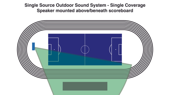 Single Source Outdoor Sound System - Single Coverage