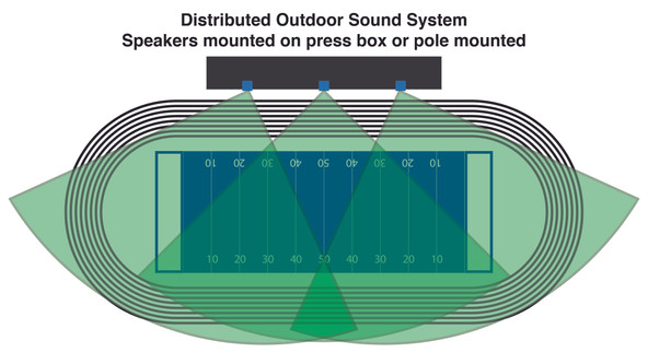 Distributed Outdoor Sound System