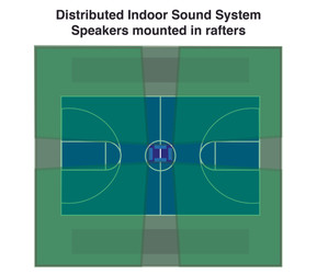 Distributed Indoor Sound System