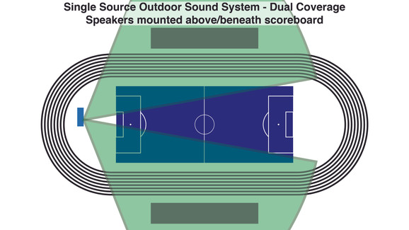 Single Source Outdoor Sound System - Dual Coverage