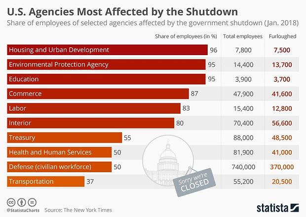 2019 Govt shutdown by agency.jpg