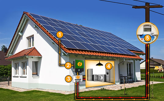 vetor como funciona energia fotovoltaica