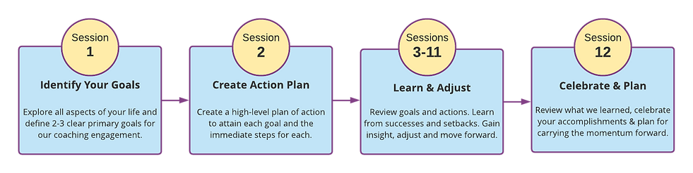 Coaching Engagement (3).png
