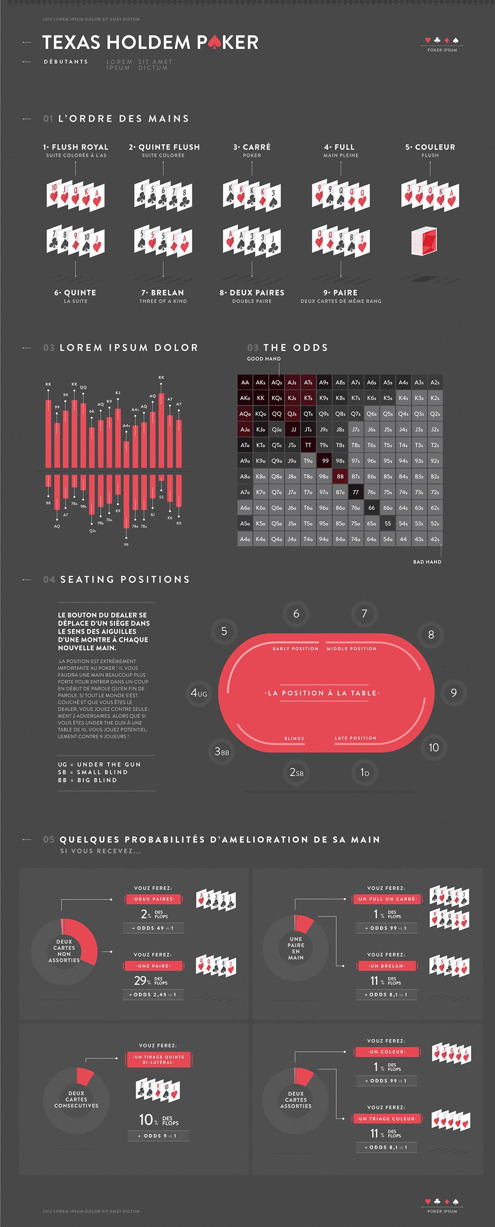 poker infographic