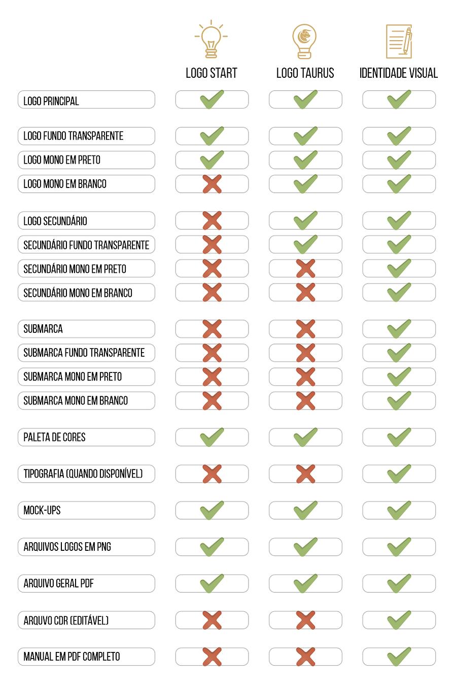 Comparativo Identidade Visual Agência Nandi