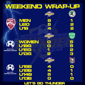 Weekend Wrap-Up 30/08/2020