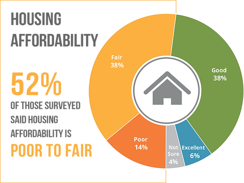housing affordability pie chart.png