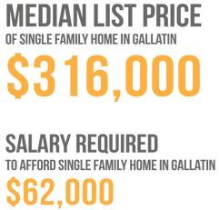 housing- median list price.png