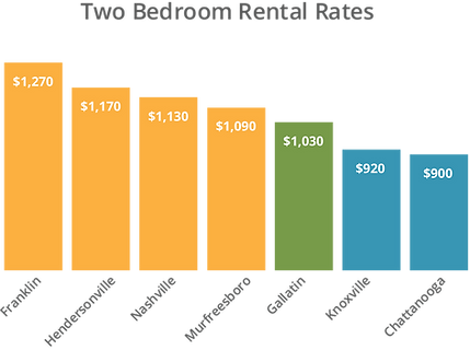 2 bedroom rental rates.png