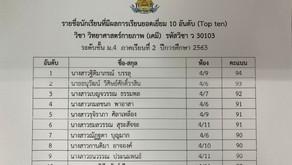 รายชื่อนักเรียนที่ได้คะแนนสูงสุด10อันดับ ในรายวิชาวิทยาศาสตร์ ภาคเรียนที่2 ปีการศึกษา2563
