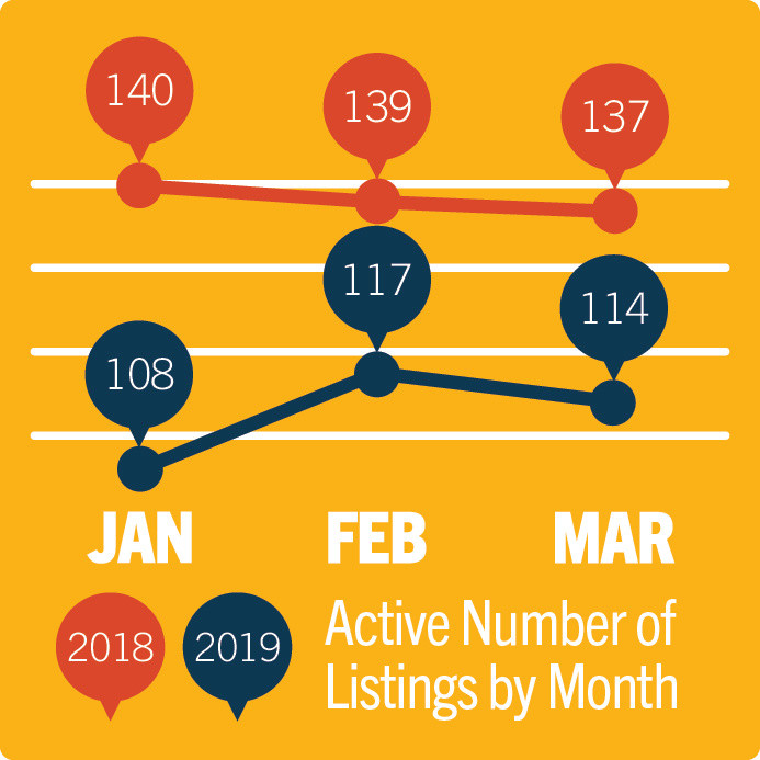 May 2019 Hays Area Real Estate Update - Active Number of Listings by Month
