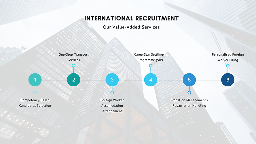 International Recruitment - Value Added
