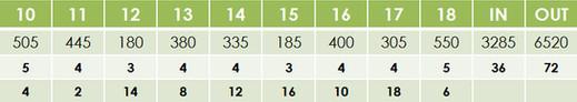 dye fore scorecard.jpg