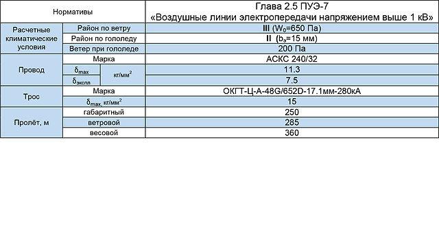 СПБ110-14Ф