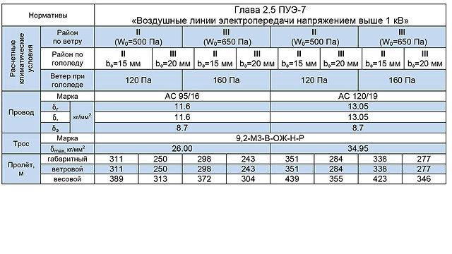 СПБ110-5Ф