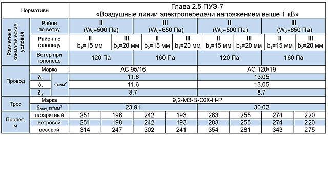 СПБ110-6Ф
