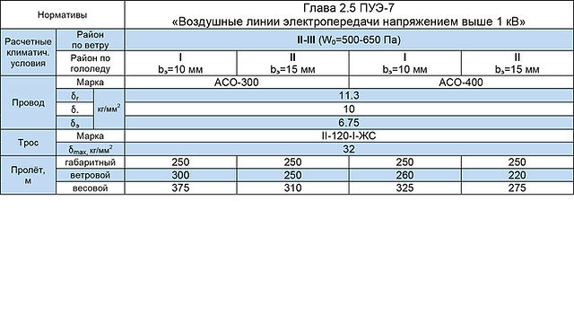 П220-С