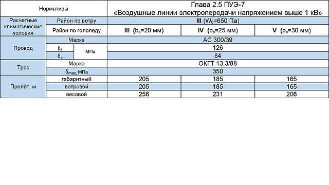 СПБ220-4ФТ