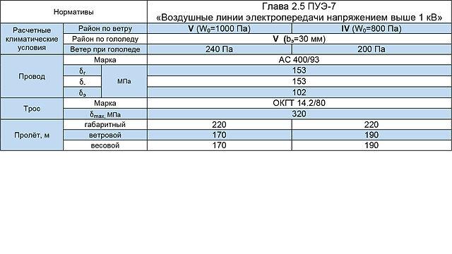 СПБ220-3