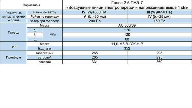2СПБ220-7