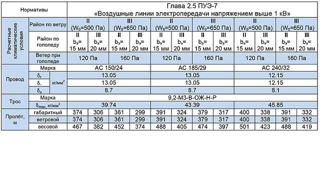 СПБ110-7Ф