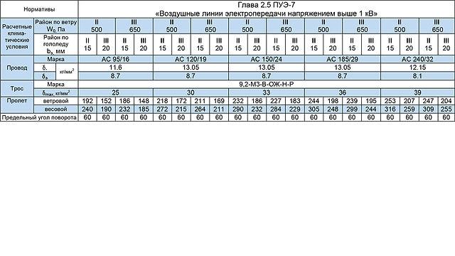 СУБ110-4Ф