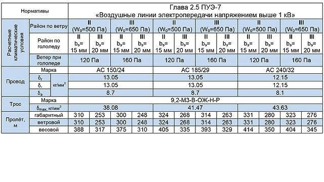 СПБ110-3