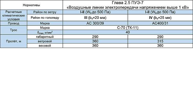 2СПБ220-2К