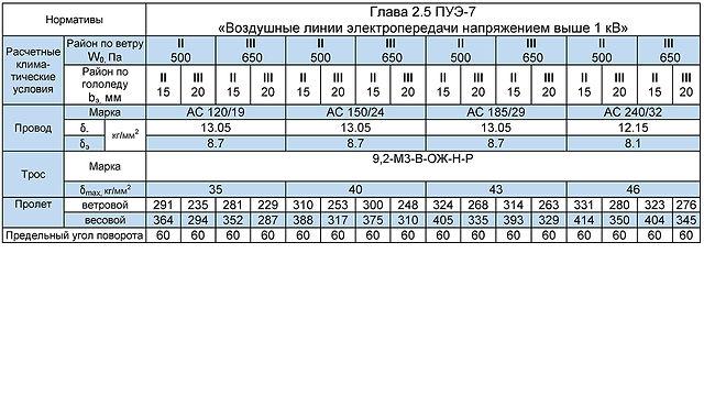 2СУБ110-1Ф