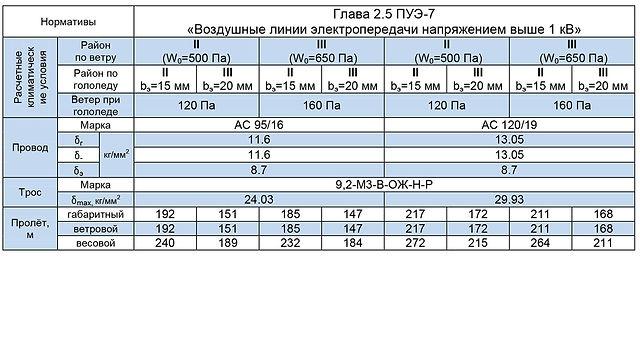 СПБ110-2