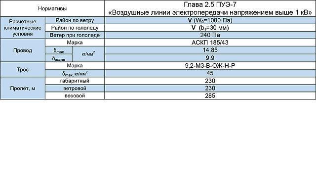 СПБ110-9Ф