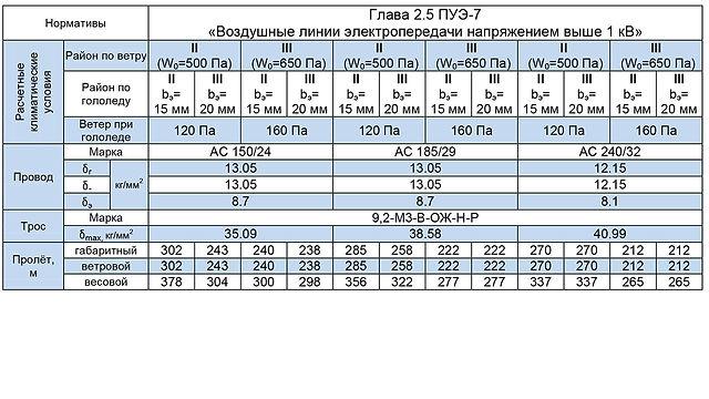 СПБ110-8Ф