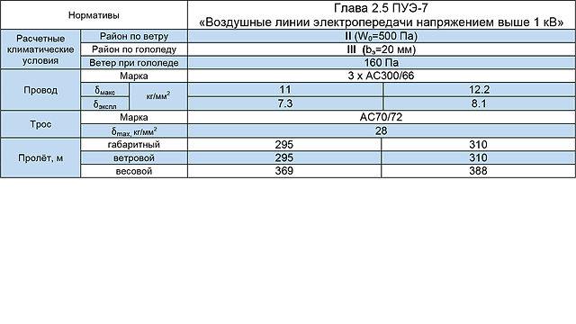 2СПБ500-3В