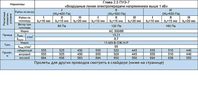 2СПБ220-1В