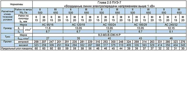 СУБ110-1