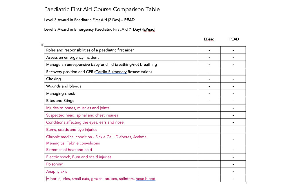 Paediatric first aid course comparison chart