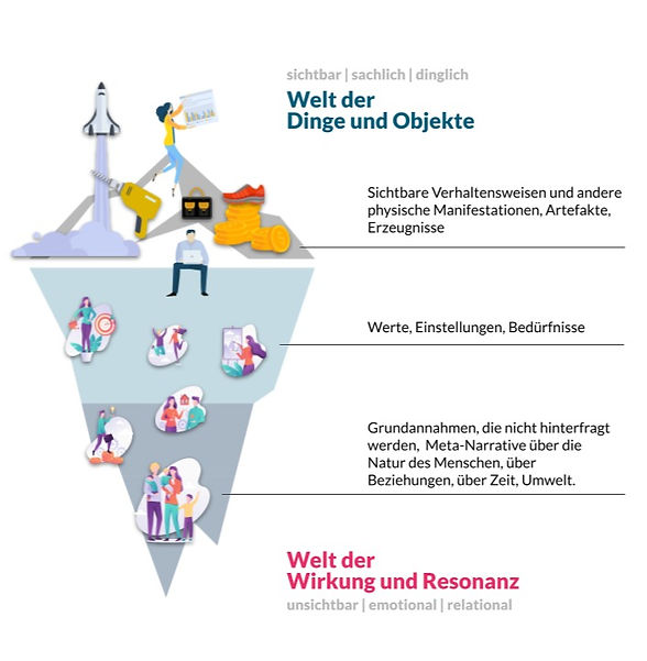 Eisbergmodell Narrative Organisationsberatung