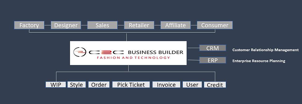 c2c business builder 1.jpg