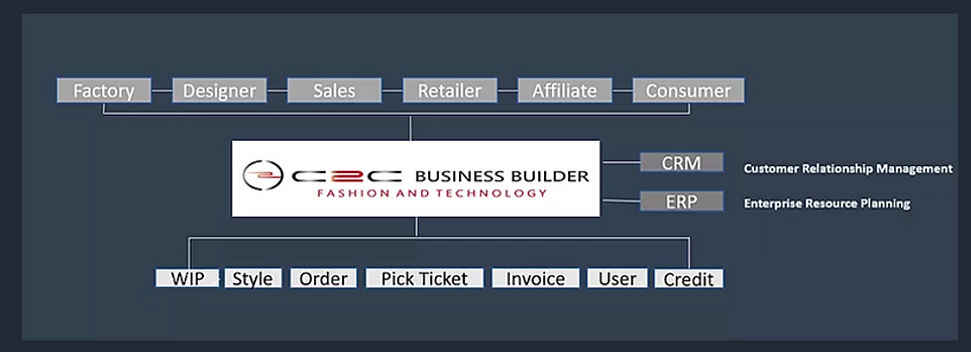 c2c business builder 1.png