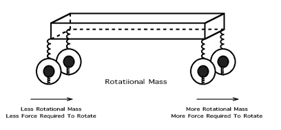 Rotational Weight Mass inertia